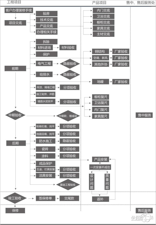 【迈朗设计】装修流程图-装修宝典-365家居宝商城
